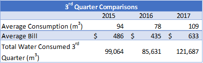 2017 Q3 Water and Sewer Charges - Image 1